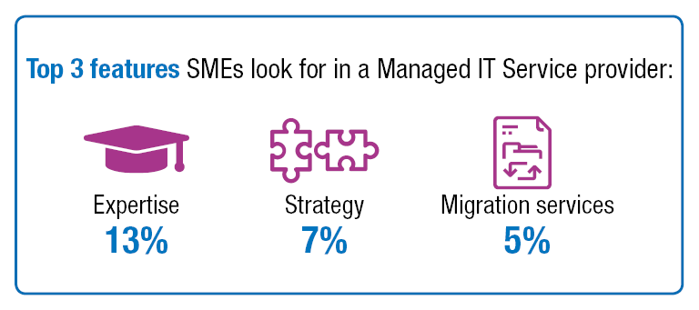 Top 3 features SMEs look for in a Managed IT Service provider infogrpahic