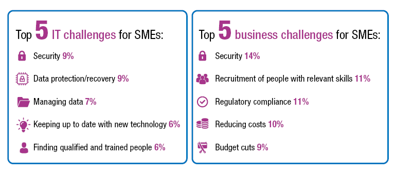 Top 5 IT challenges for SMEs blog infographic