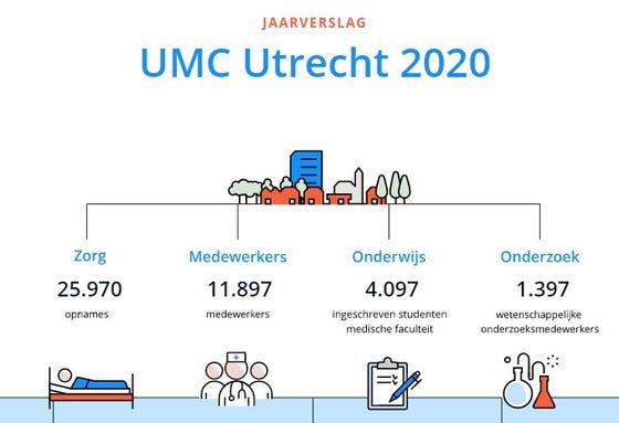 Jaarverslag UMC Utrecht 2020
