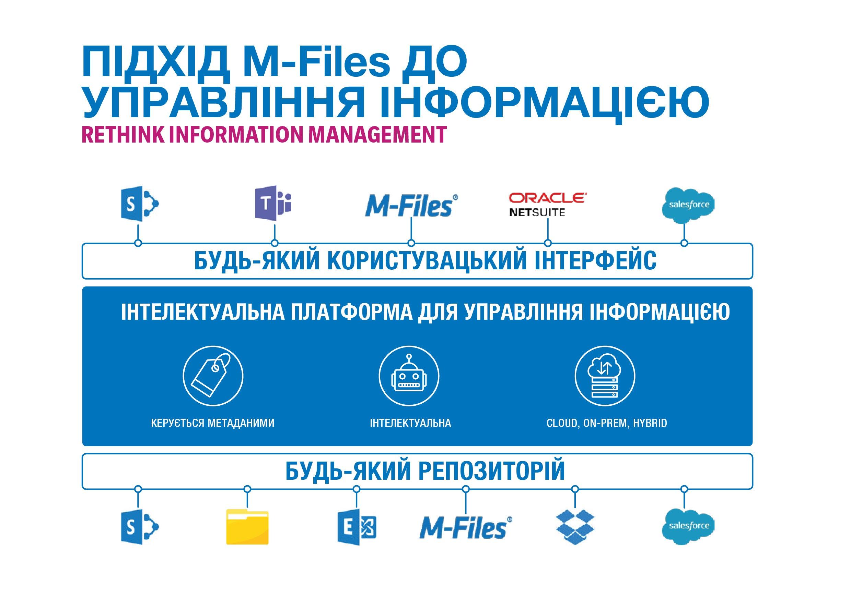Підхід m-Files до управління інформацією