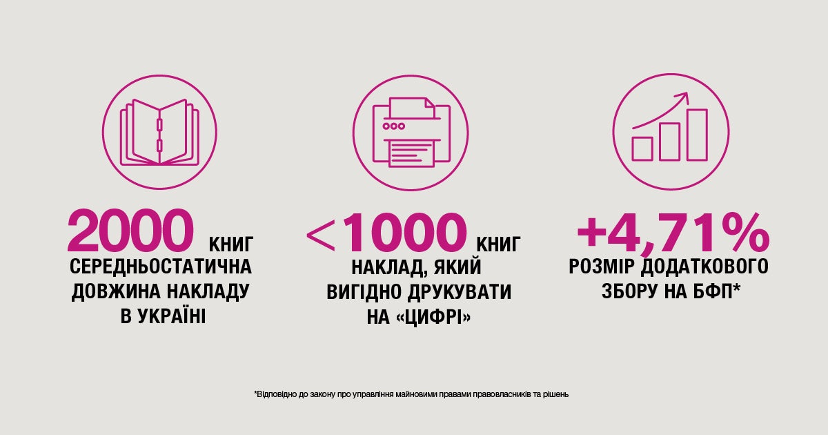 Запровадження додаткових зборів у розмірі 4,71% на друкарський апарат