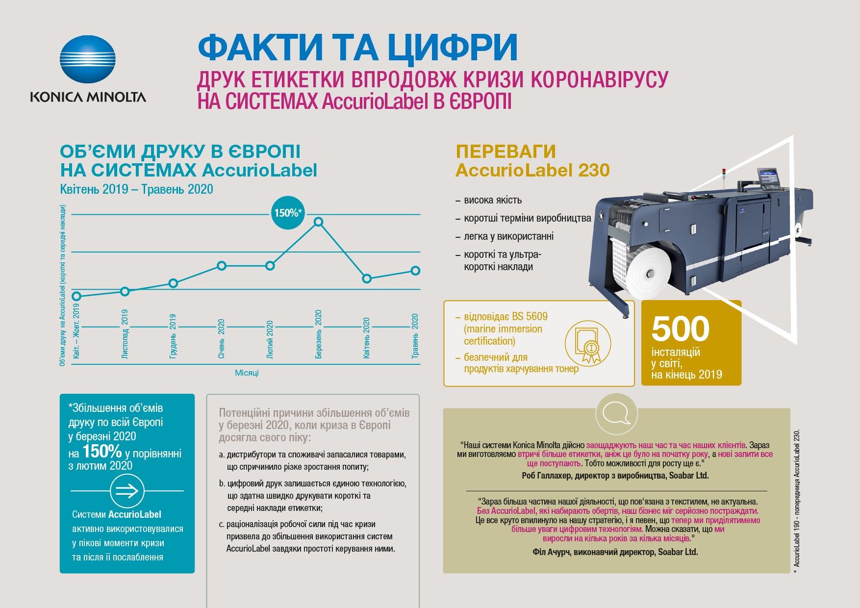 Вплив пандемії коронавірусу на ринок етикетки — інфографіка Konica Minolta