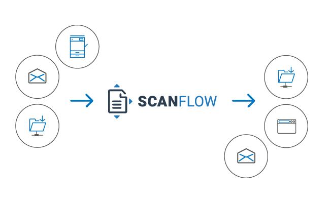 Scanflow4 Workflow